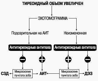 Диференціальна діагностика катаракти