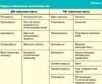 Протиалергічні препарати для місцевого застосування. Противірусні препарати. Протизапальні трави і збори.