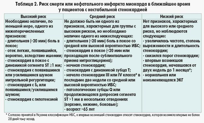 Стенокардія напруги при іхс (фк 1, 2, 3, 4), симптоми, діагностика, лікування